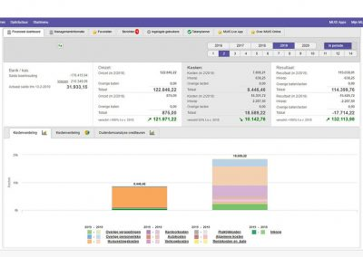 OT-financieel-dashboard
