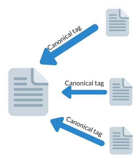 Voorkom keyword canibalization met Canonical Tags.